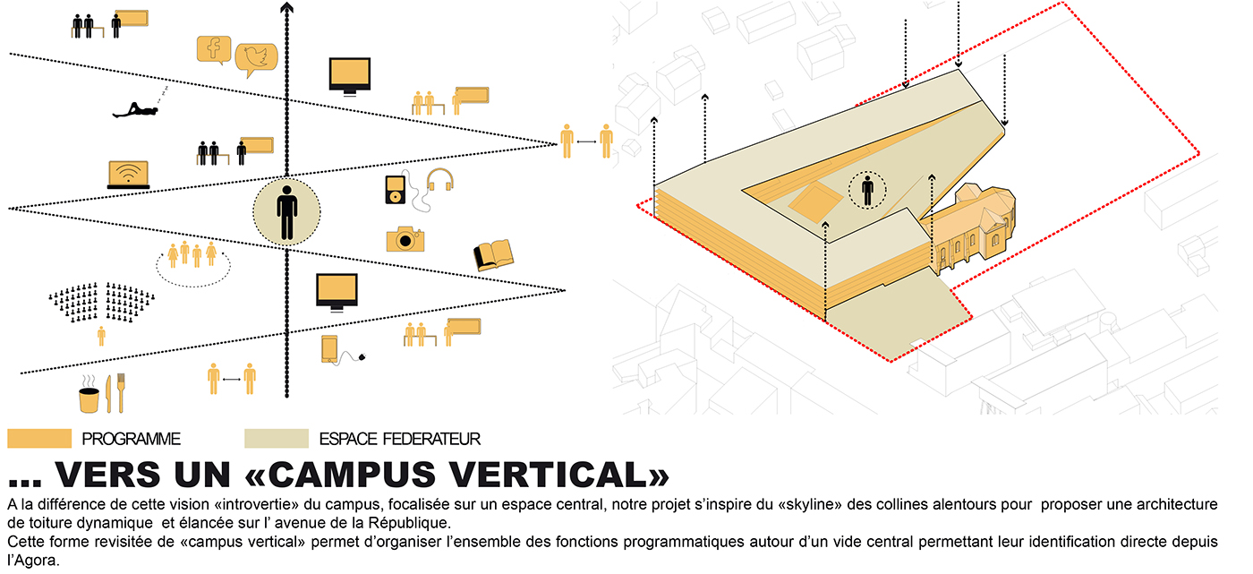 vers un campus vertical